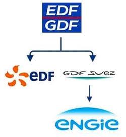 Changement de nom EDF GDF Suez Engie