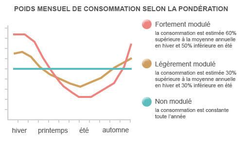 Poids mensuel de consommation selon la pondération