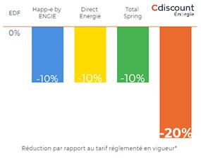 Pourcentage de réduction Cdiscount Energie