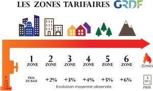 Zone tarifaire Gaz GRDF