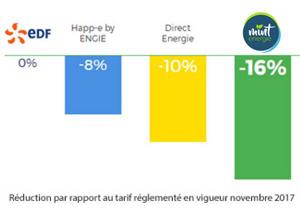 Tarif électricité verte COP 23 Mint Energie / Selectra