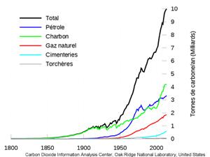 Emission de gaz à effet de serre entre 1800 et aujourd'hui
