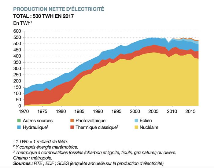Production nette d'électricité