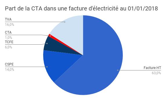 part CTA électricité 2018