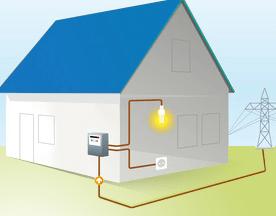 Le raccordement d'une maison à l'électricité