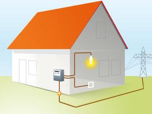 maison raccordée au réseau électrique