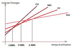 Graph tarif vert