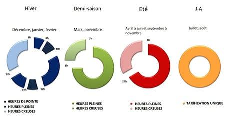 Schéma période Tarif vert A8
