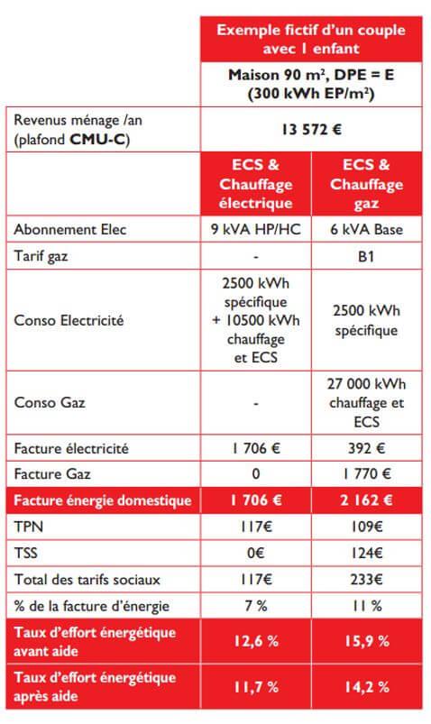 tarifs sociaux de l'énergie - calcul