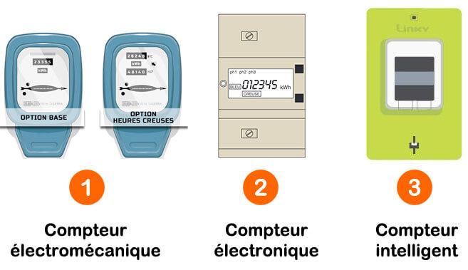 types de compteurs électricité